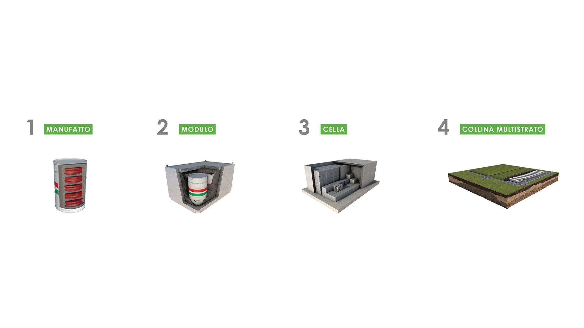 Le 4 barriere ingegneristiche di protezione del Deposito Nazionale